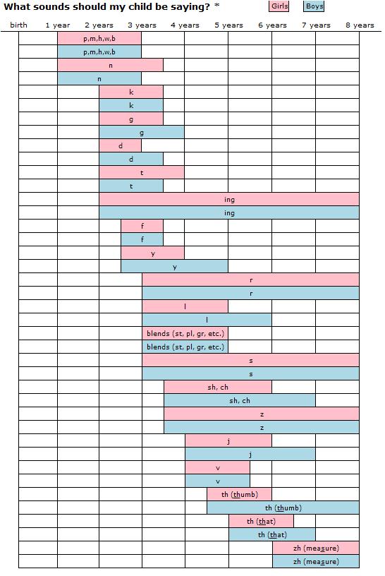 speech chart